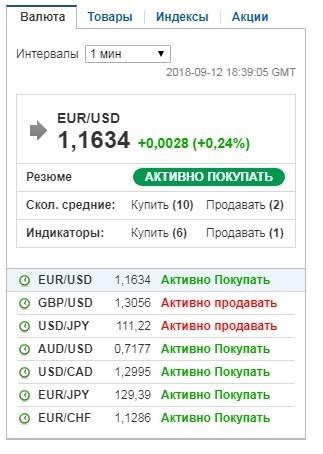 Сигналы на валютные пары