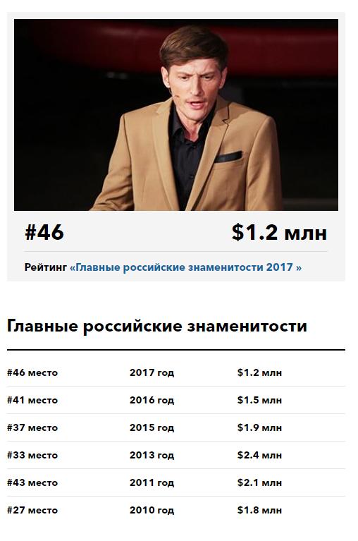 Сколько зарабатывает павел воля в год